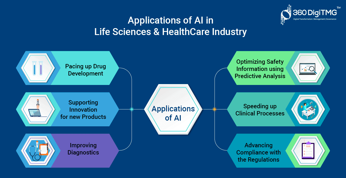 application of AI in Life science and Heathcare