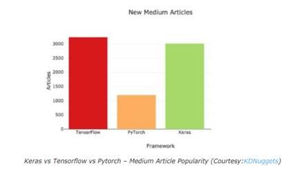 Articles Popularity in Medium