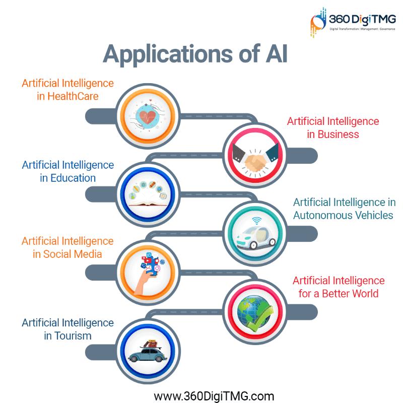 applicatoon of AI
