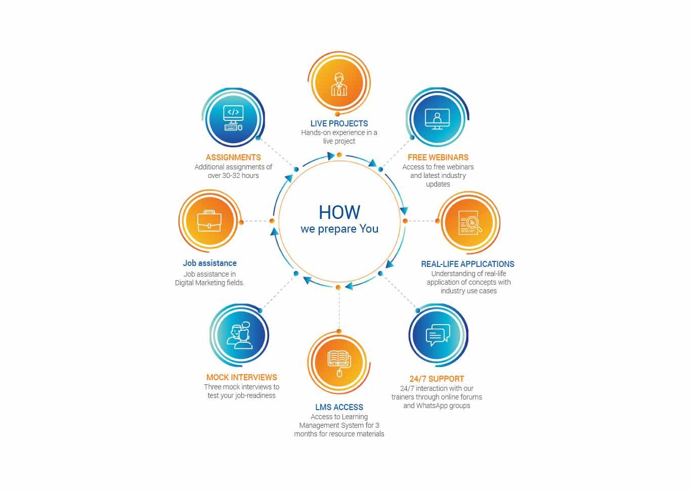 adavanced digital marketing course modules - 360digitmg