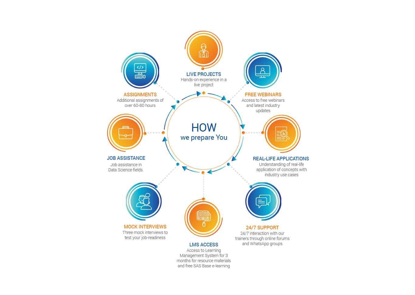 healthcare analytics course model - 360digitmg