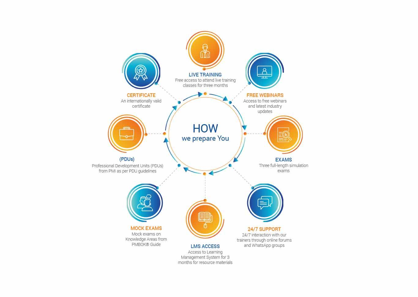 pmp certification module-360digitmg