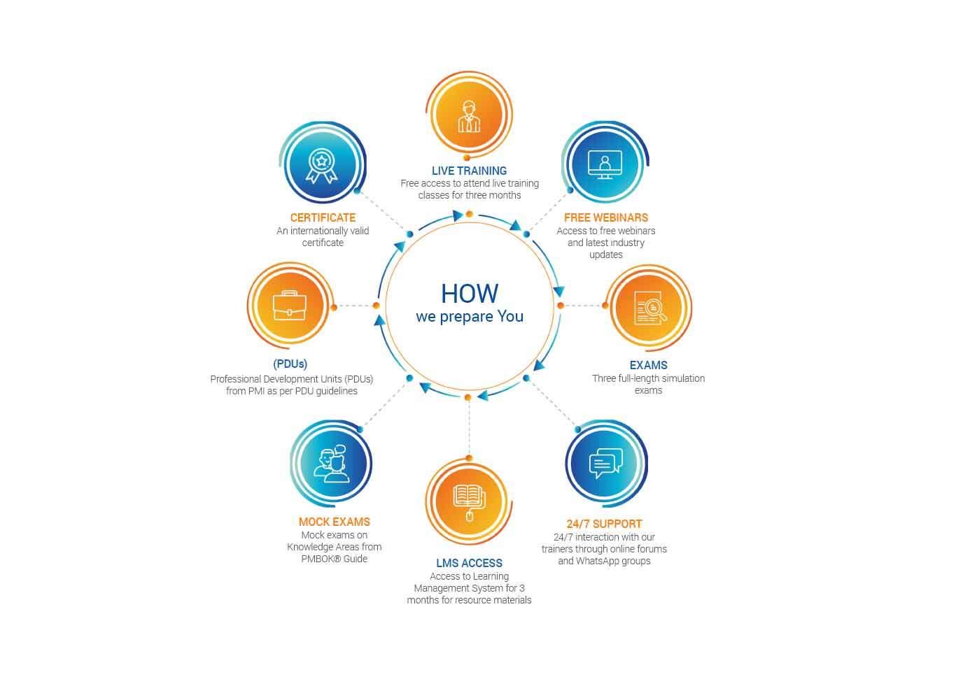 pmp certification training module-360digitmg